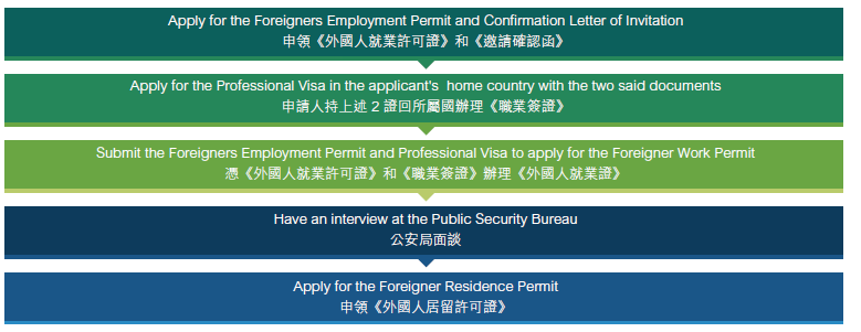 How Foreigners Apply for Working Visas in China